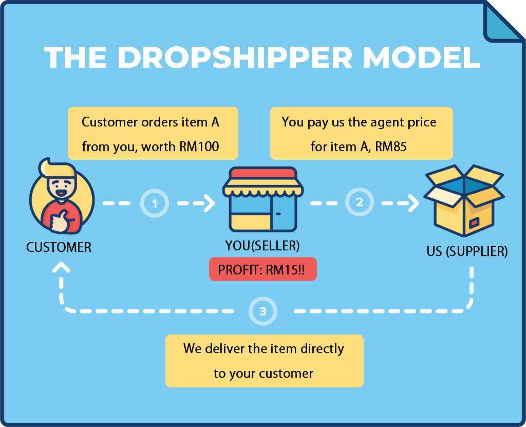 Dropshipper Model English
