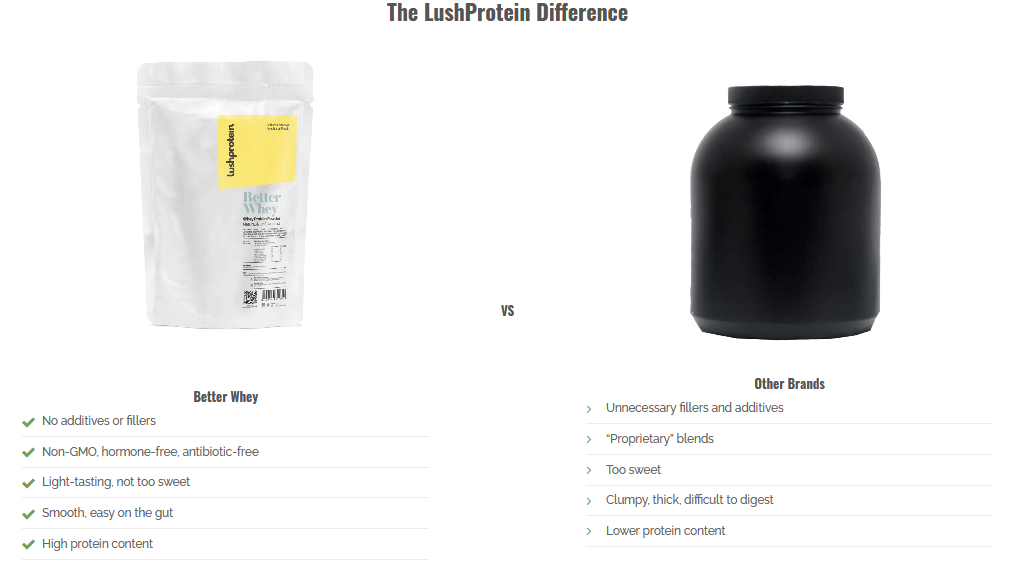 Screenshot 2020 08 17 Better Whey LushProtein Malaysia Active Nutrition Functional Foods 1