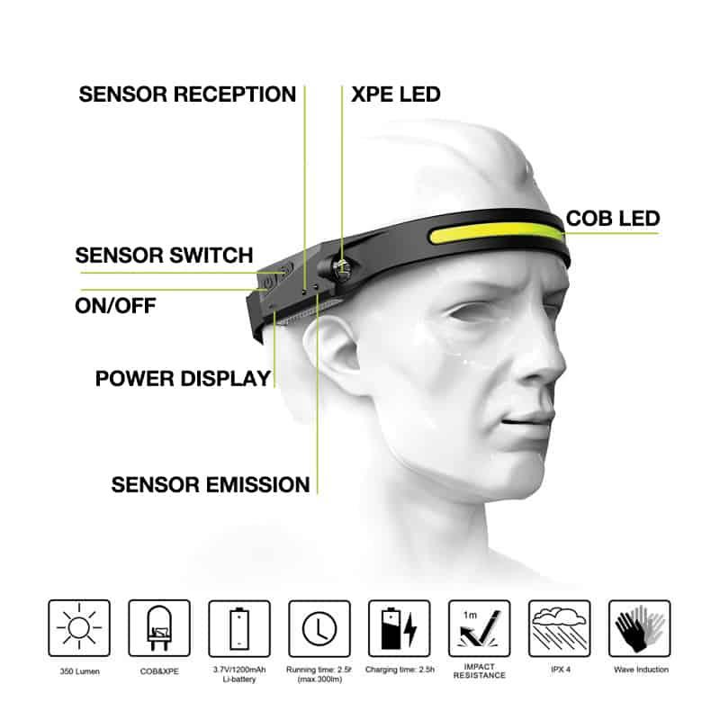 "LED headlamp, motion sensor headlamp, motion activated headlamp, rechargeable headlamp, head torch, rechargeable headlamp malaysia"""
