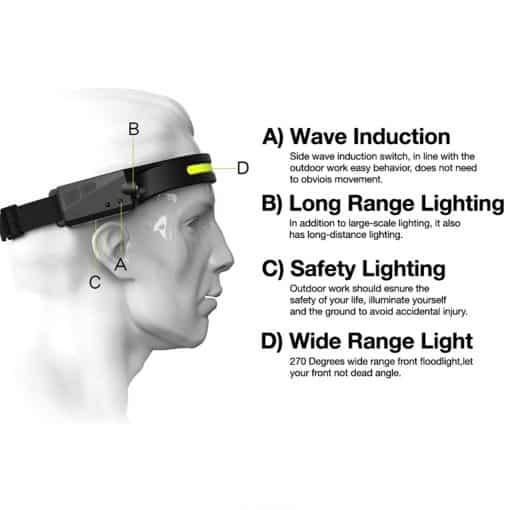 COB LED Headlamp with Motion Sensor 5
